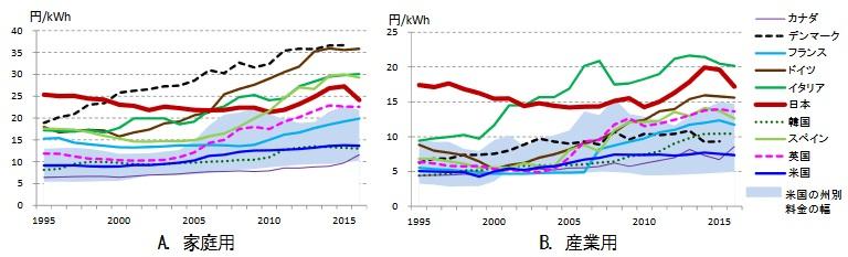 日本の電気代と世界各国の電気代の比較