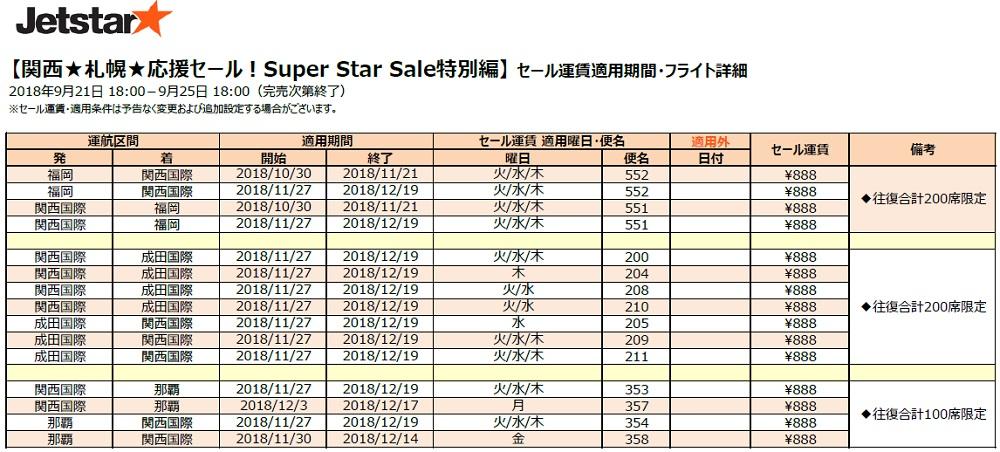 『関西★札幌★応援セール片道¥888~!』セール詳細2
