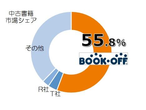 ブックオフの市場シェア