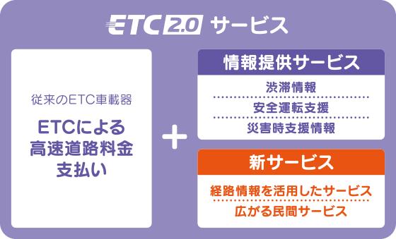 ETC2.0サービス
