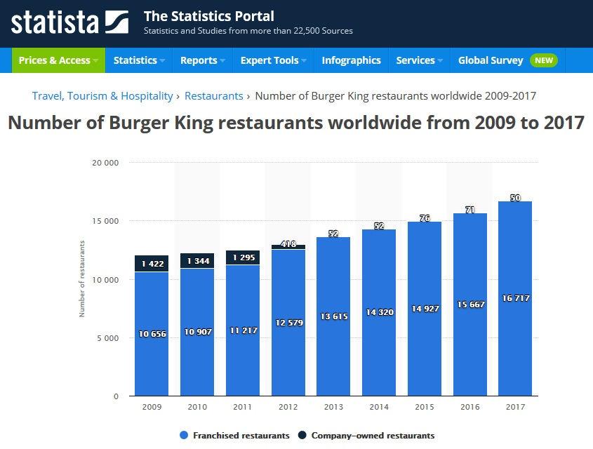 statista.com