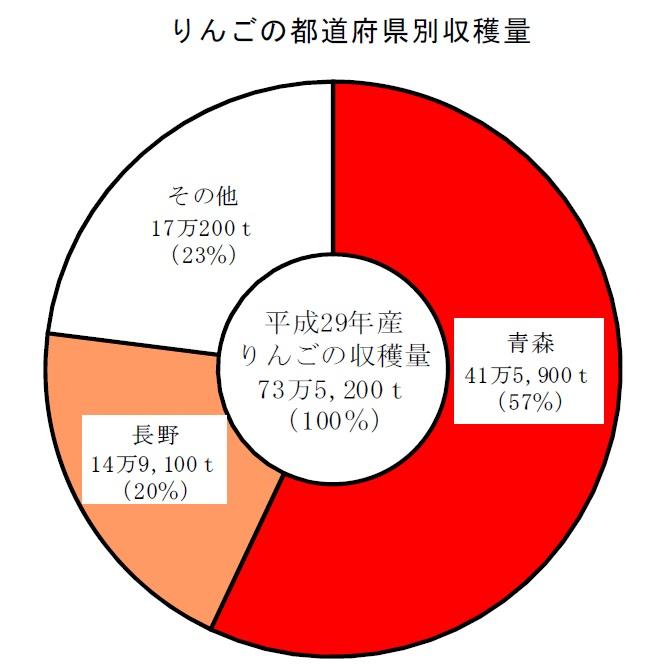 りんごの都道府県別収穫量