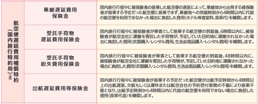 三井住友海上の航空機遅延費用補償特約
