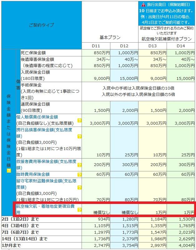 AIG保険の国内旅行保険