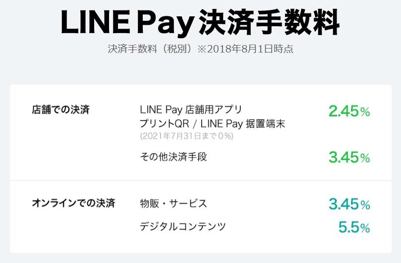 LINE Pay(ラインペイ)の決済手数料