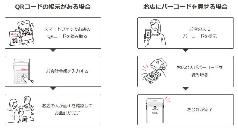 PayPay(ペイペイ)の利用方法