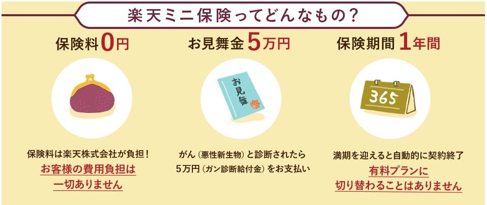 楽天ミニ保険(がん保険・ガンプラン)のメリット