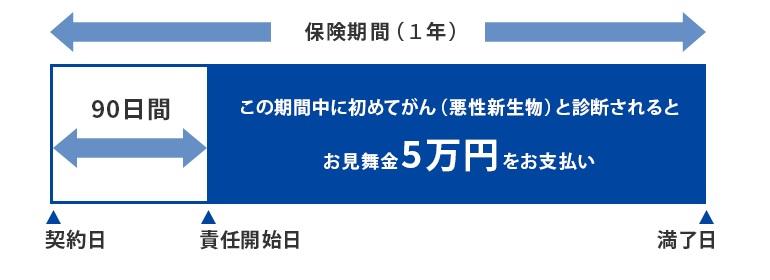 楽天ミニ保険(無料がん保険・ガンプラン)のデメリット