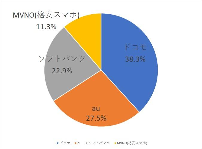 日本の携帯シェア率