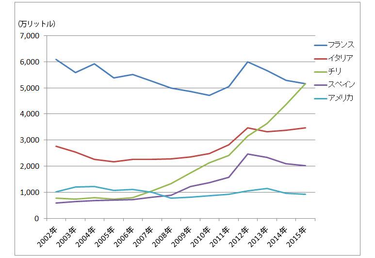 ワイン輸入量推移