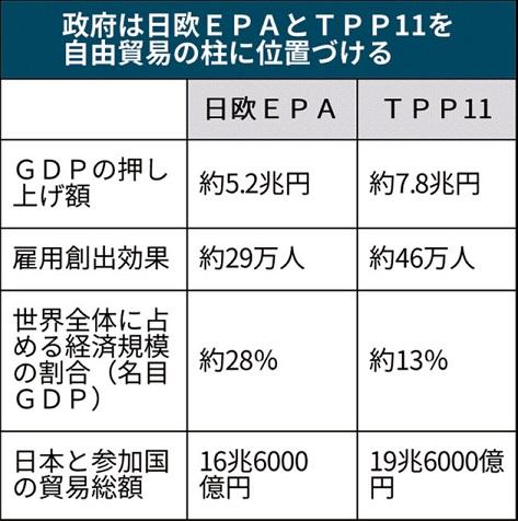 日本・EU経済連携協定の内容
