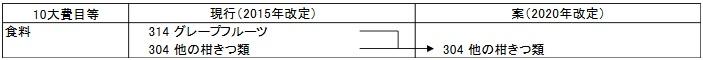 家計調査2020年収支項目分類改定(案)抜粋