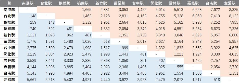 台湾新幹線(台湾高速鉄道)の円建て指定席料金・グリーン車料金