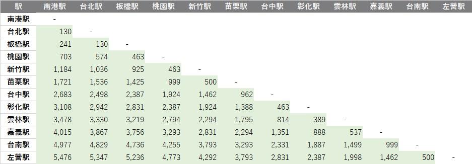 台湾新幹線(台湾高速鉄道)の円建て自由席料金