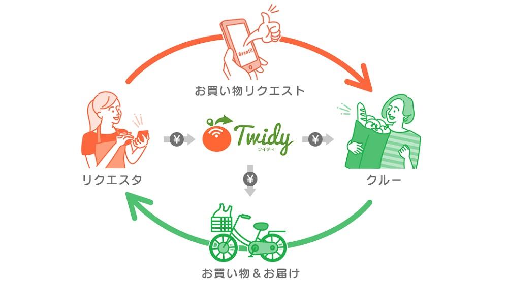 買い物代行サービスのTwidy(ツイディ)
