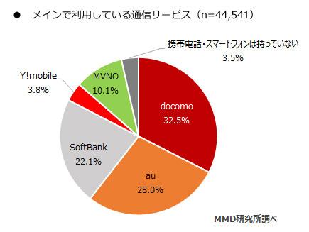 MMD研究所のスマホシェア調査資料