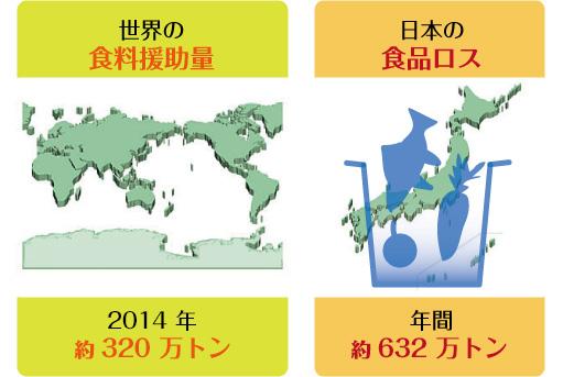 日本国内では食料消費全体の3割を廃棄