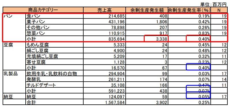 製パンメーカーの余剰生産発生率