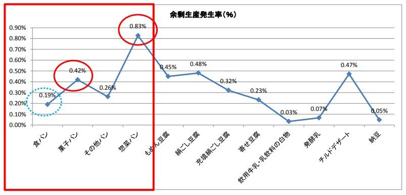 日配品の余剰生産発生率