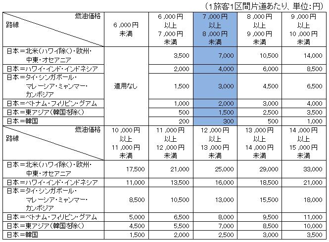 ANAの燃油サーチャージ改定基準テーブル