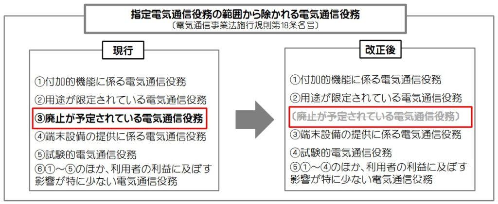 総務省『電気通信事業法施行規則の一部改正について』