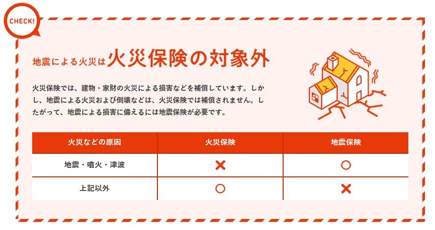 火災保険では地震による火災はカバーできない