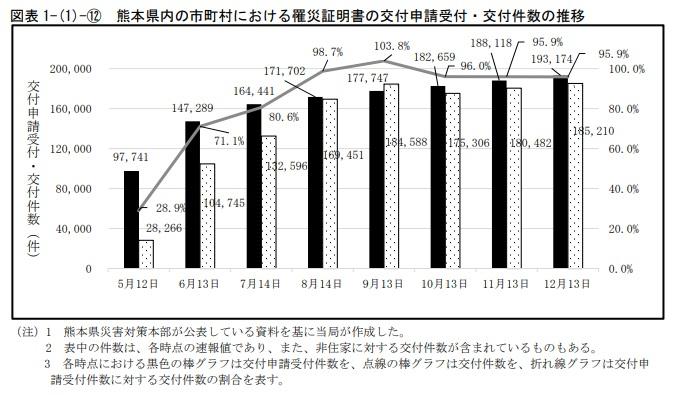 熊本地震における罹災証明書の発行状況