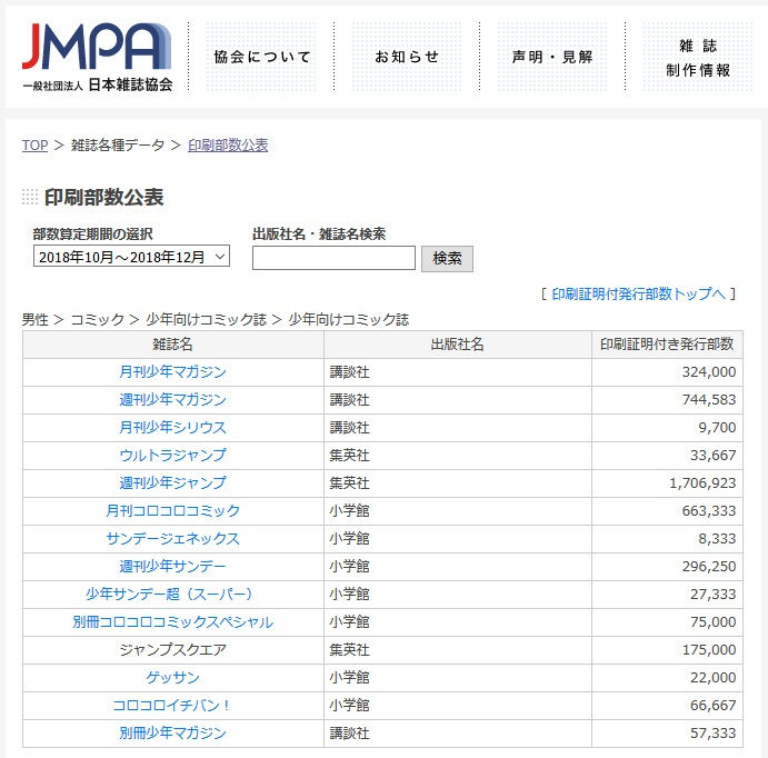 JMPA印刷部数公表