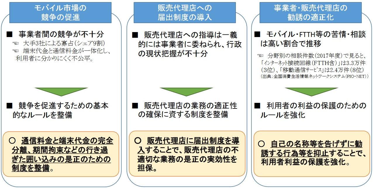 『携帯値下げ法案』の3本柱