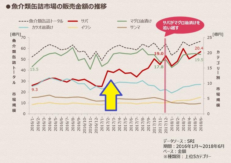 魚介類缶詰市場の販売金額の推移