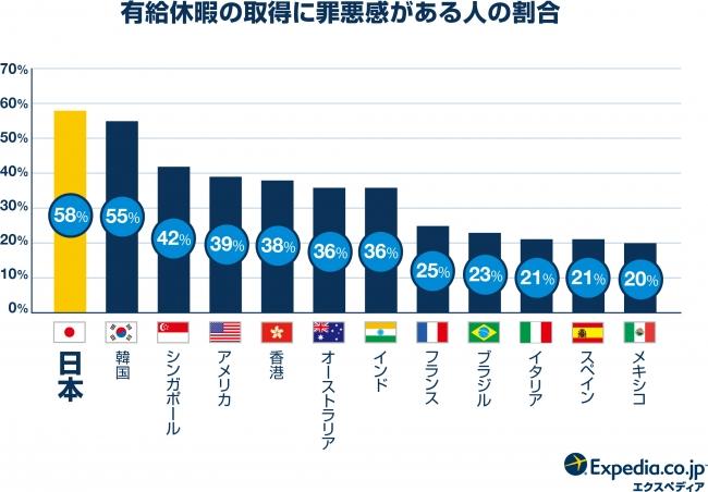 エクスペディア世界19ヶ国有給休暇・国際比較調査2018