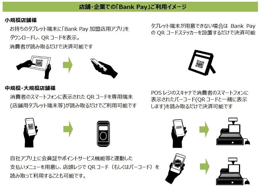 BankPay(バンクペイ)のサービスイメージ