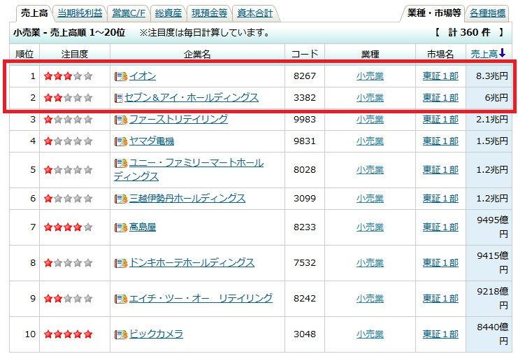 日本の流通業ランキング