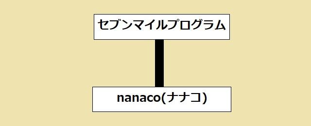 セブンマイルプログラムとnanaco(ナナコ)のイメージ図