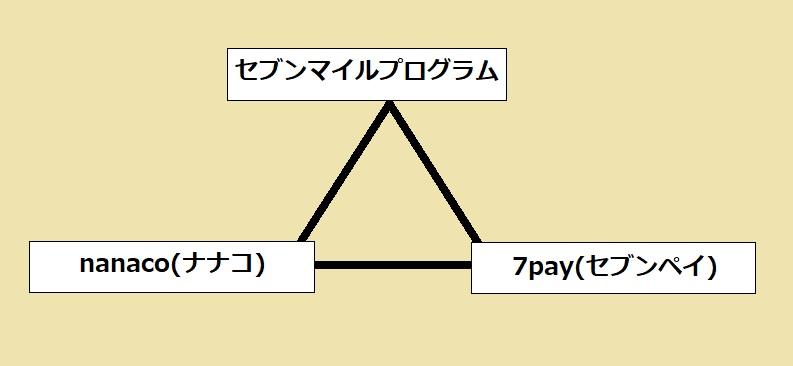 セブン&アイグループの特典プログラム体系