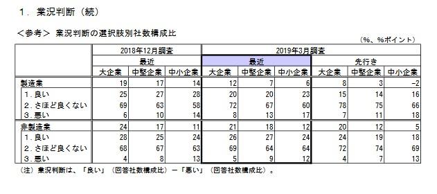 日銀短観2019年3月調査概要より抜粋