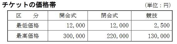 東京2020オリンピック競技大会公式チケット価格帯