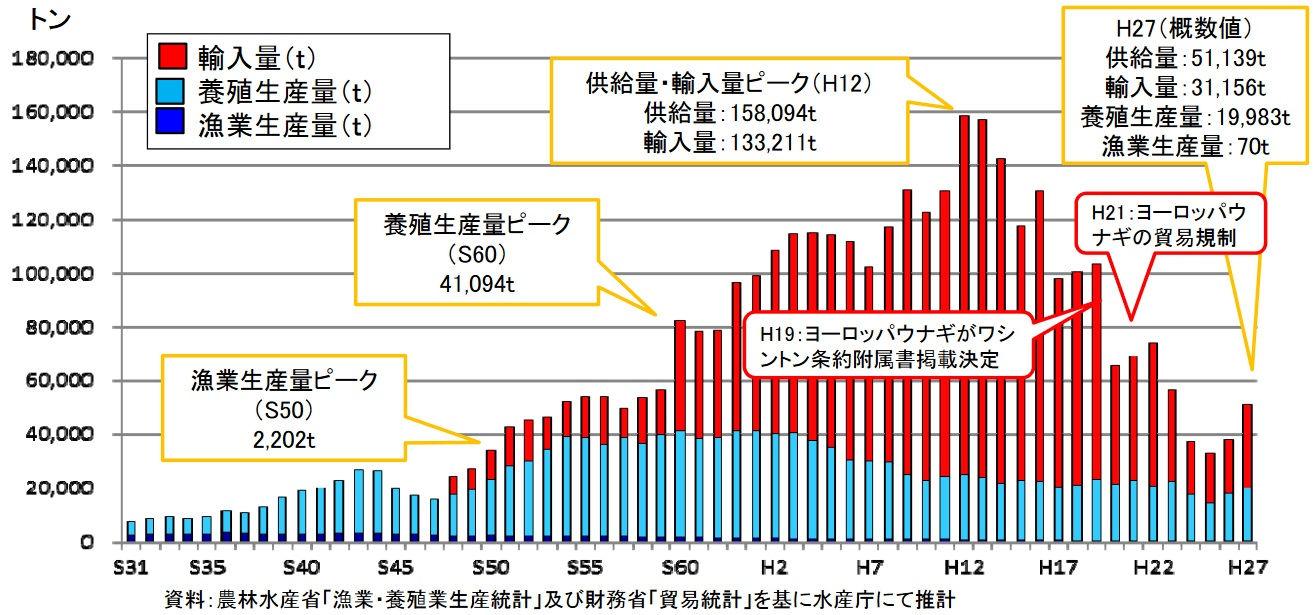 鰻の生産量推移