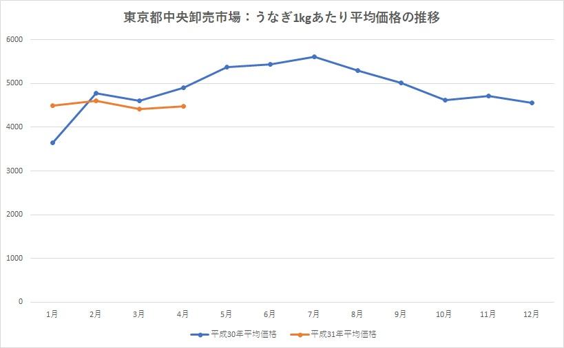 東京都中央卸売市場のうなぎ価格推移