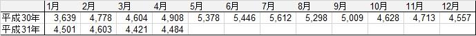 東京都中央卸売市場うなぎ1kgあたり平均価格推移