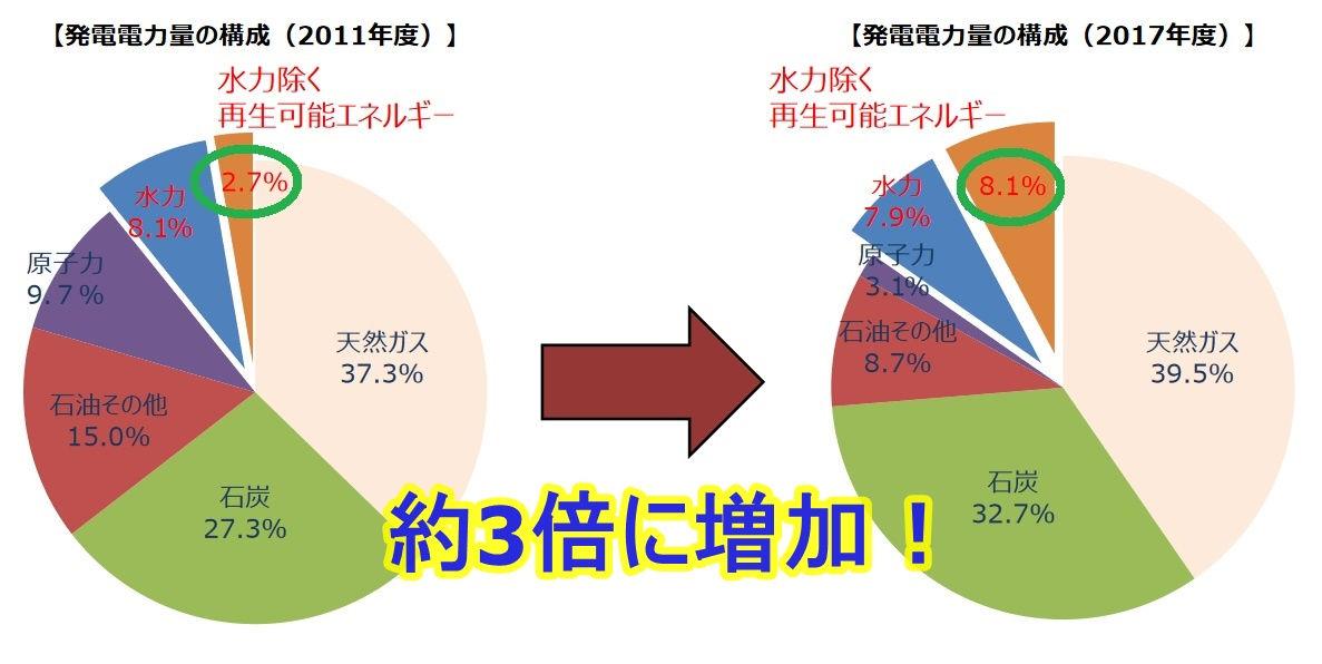 固定価格買取制度(FIT)の効果