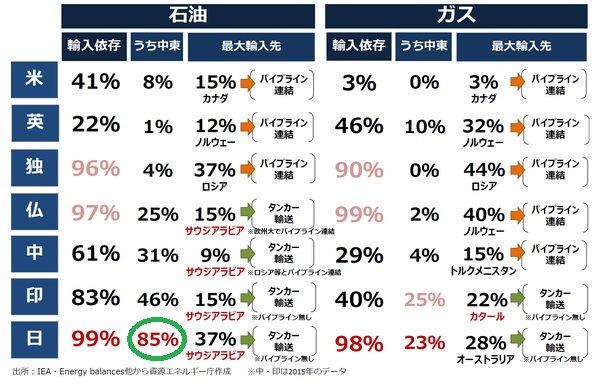 日本の原油輸入は中東に依存