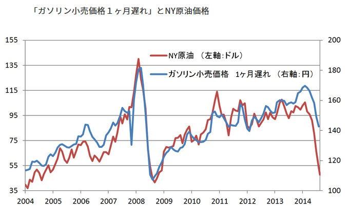原油価格とガソリン小売価格の相関
