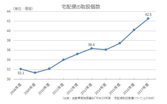 宅配便の取扱個数はこの10年で約1.3倍に増加