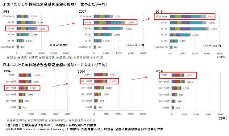 「高齢社会における資産形成・管理」報告書