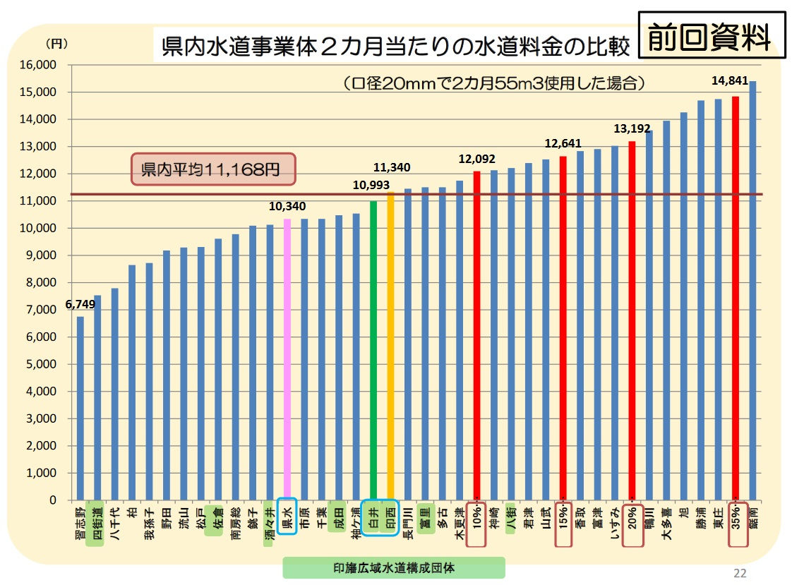 千葉県内の水道料金の比較