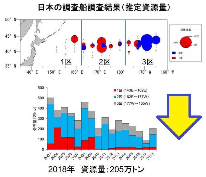 水産庁『サンマ北太平洋平成30年資源評価結果』