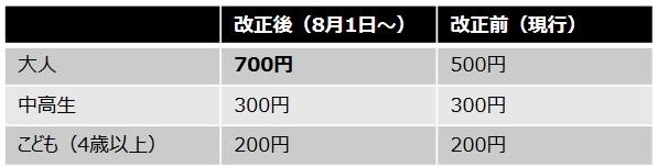 航空科学博物館の入場料金が大人500円から700円に値上がり