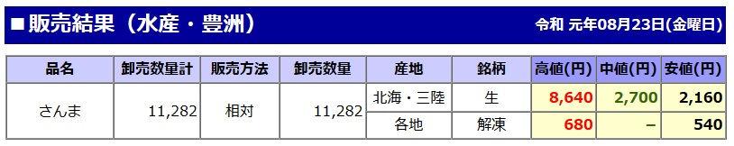 東京都中央卸売市場日報【販売結果】(水産・豊洲)のさんま価格