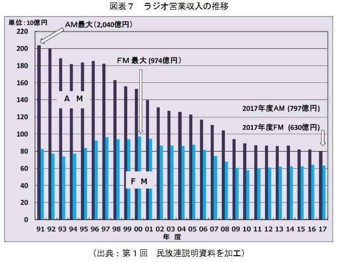 AMラジオ局の営業収入はピーク時から60%減少